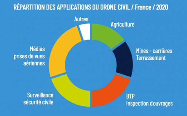 avis drone 720x